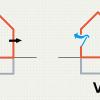 Componenti delle dispersioni termiche nell'equazione di bilancio invernale